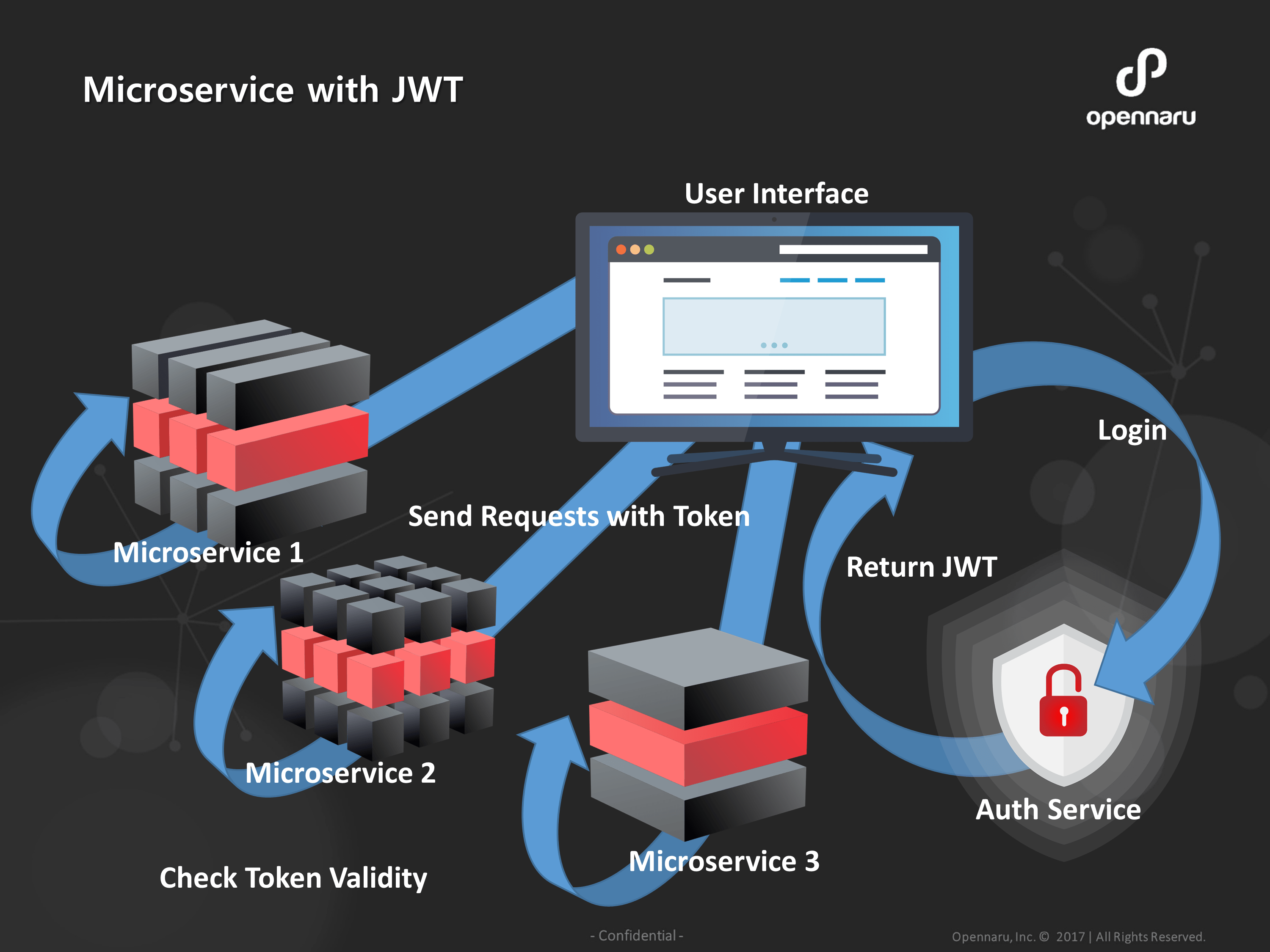 Microservice With JWT