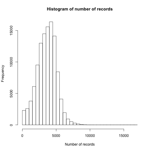 Histogram of number of records
