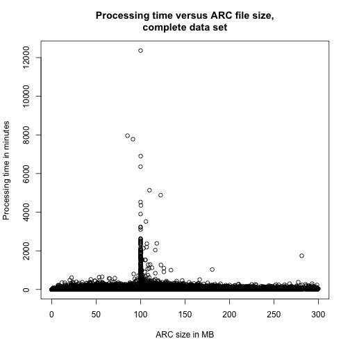 Processing time versus ARC file size,complete data