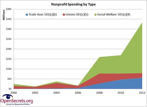 nonprofit spending growth by type.JPG
