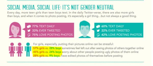 Social Media Use - it's not gender neutral