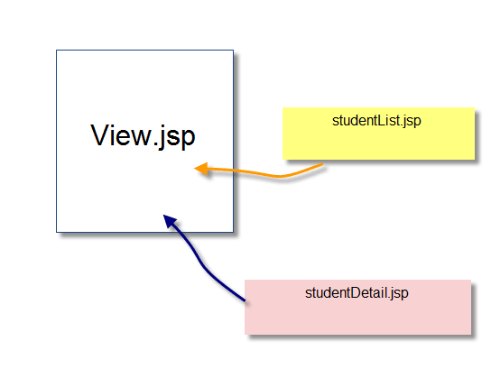 Multiple render method in Liferay MVC Portlet - Approach-of-multiple-render
