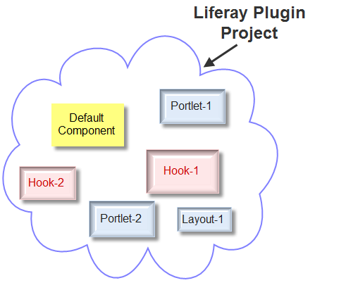 How to create multiple portlets in single Liferay plugin project - Plugin-project-structure