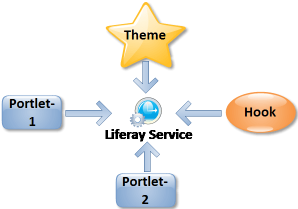 share liferay service across multiple plugins in liferay