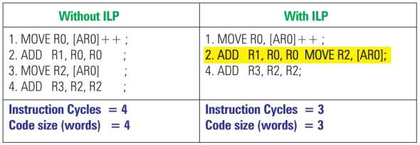 Reduction in instruction cycles and code size