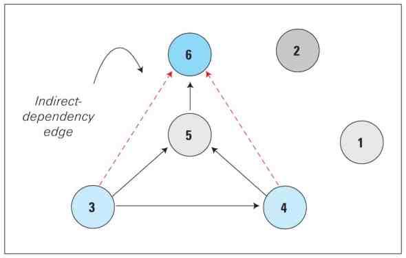 Transitive Closure Graph (TCG)
