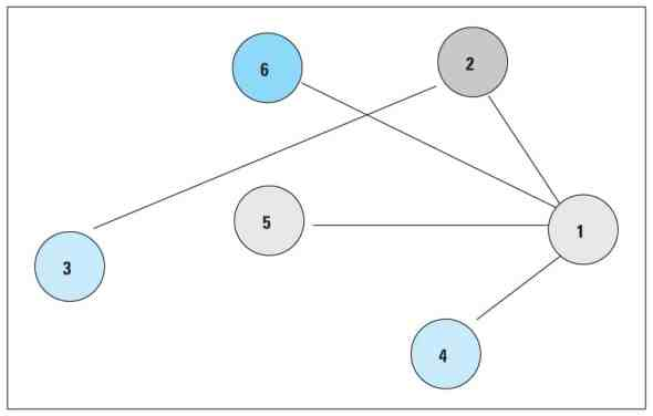 ILP graph