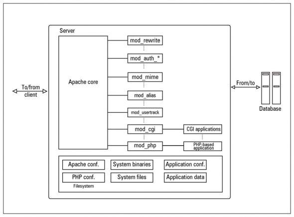 Apache components