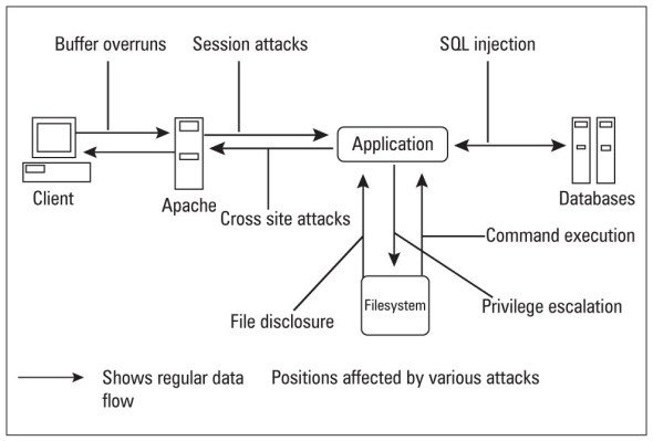 Typical client-server Web architecture, with attack vectors