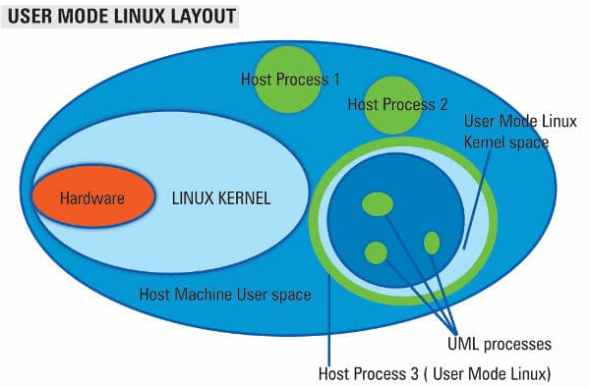 UML conceptual diagram