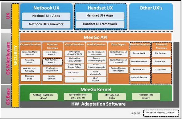 Meego software architecture