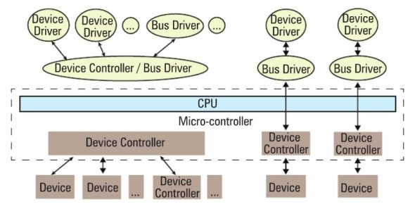 Device and driver interaction
