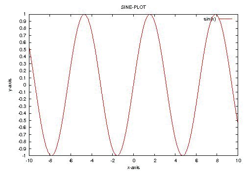 Sine plot with customised ticks, labels and title
