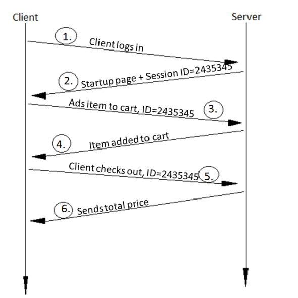 Normal client-server communication using session ID