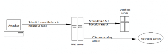 An OS commanding attack
