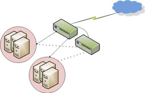 Typical load balancer setup