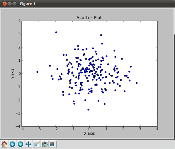 Scatter Plot with MatPlotLib