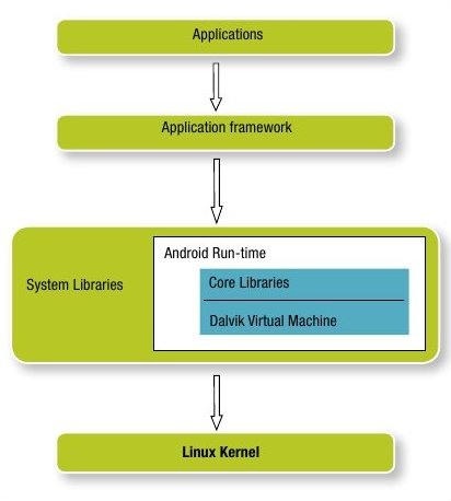 Android OS stack