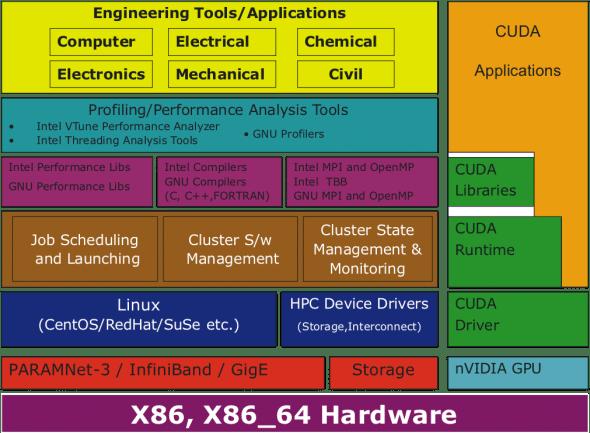 Hierarchical diagram