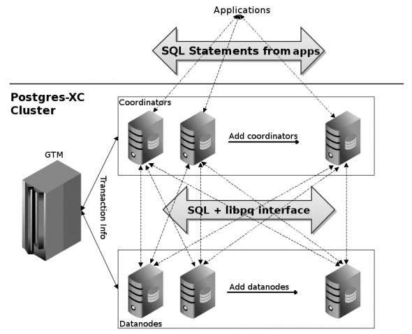 Postgres-XC architecture