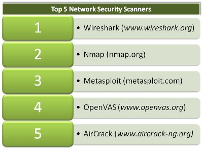 Top 5 network security scanners