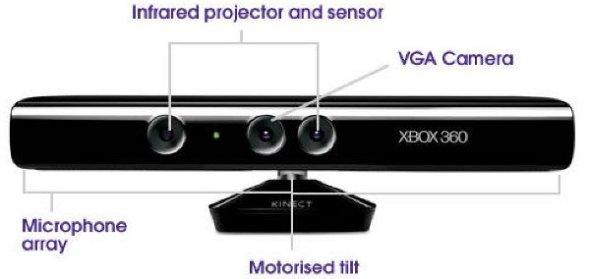 The Kinect sensor