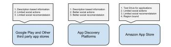 Overview of current app discovery