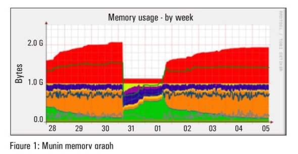 Munin Memory Graph