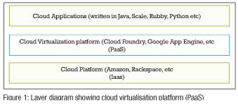 Figure-1-Layer-diagram-showing-cloud-virtualisation-platform