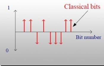 Classical bit