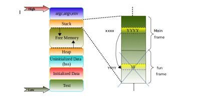 Fig2_Program Memory & stack frames