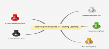 Figure 1 Technology Dimensions in Teaching Learning