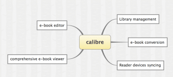 Figure 7 Calibre Features