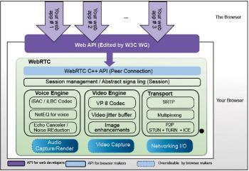 Figure 2 WebRTC architecture