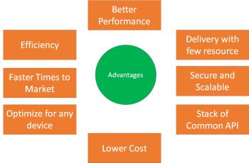 Figure 4: Advantages of MBaaS