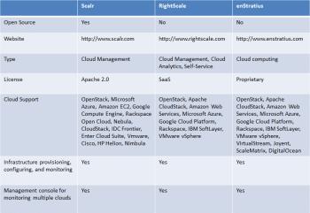 Figure 19 Comparison of Cloud Management Products