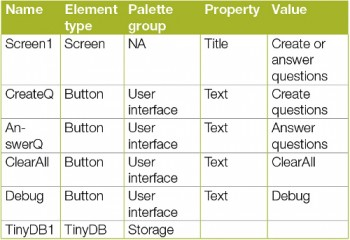 Table 3 Screen1 elements