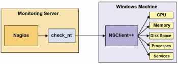 Figure 2 NSClient ++ communicating with NagiosXI