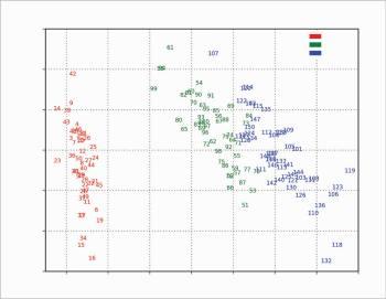 Figure 6 Scores - PC 1 vs PC 2