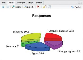 Figure 5 3D pie chart