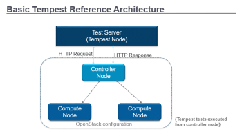 Basic Tempest Reference Architecture Fig.3