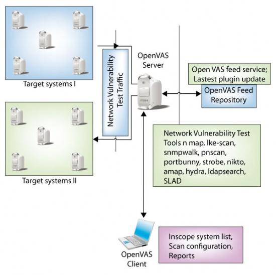 Figure 1: OpenVAS architecture
