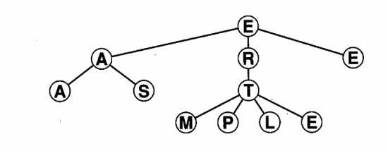 Figure 2: A SAMPLE TREE