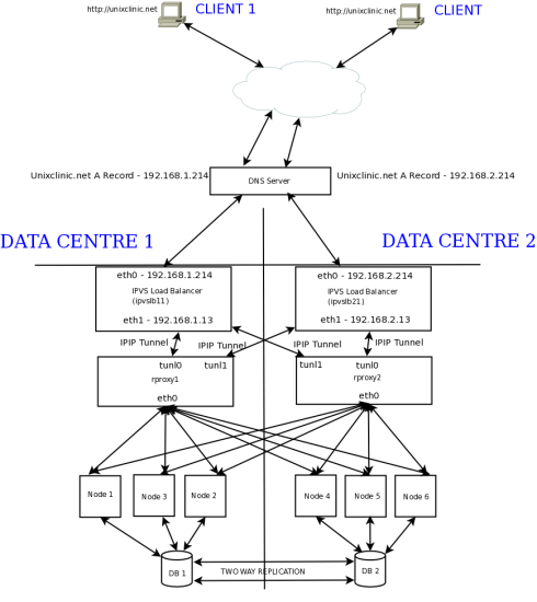 Figure 1: A diagram representation of the data centre setup