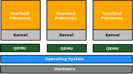Figure 2: The QEMU architecture