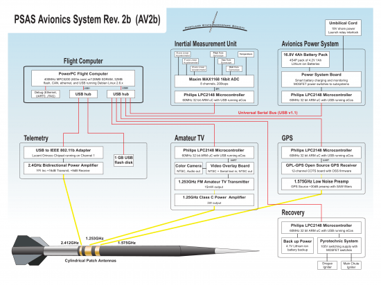 Figure 4: The avionics and flight control system is based on Linux