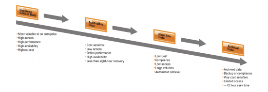 Figure 3: Data life cycle management model for all the business applications through a tiered infrastructure