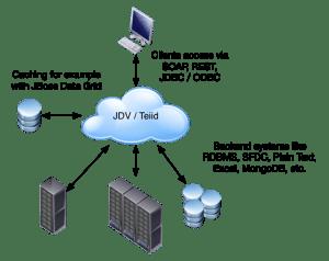 Using JBoss DataVirtualization to access SalesForce - Open Sourcerers