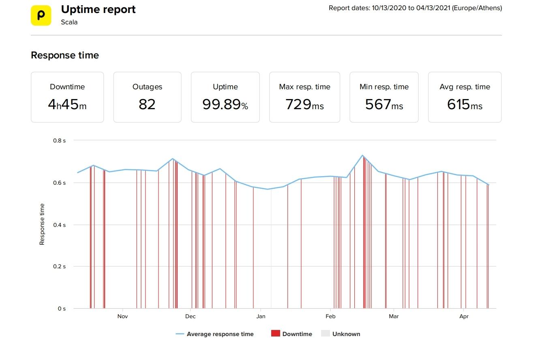 Scala最近6个月的正常运行时间和速度统计信息