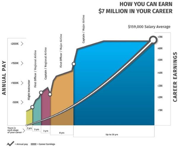 average career earnings for airline pilot